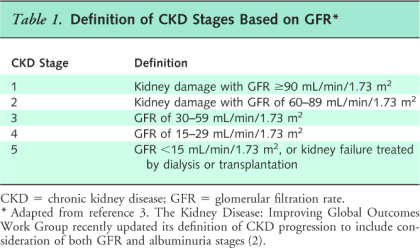 Image Source: Screening, Monitoring, and Treatment of Stage 1 to 3 Chronic Kidney Disease: A Clinical Practice Guideline From the American College of Physicians