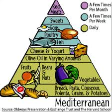 Mediterranean diet reduces mortality risk due to air pollution in CVD patients