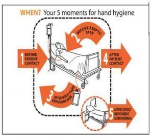 Hand hygiene protocols lower antibiotic requirement and mortality