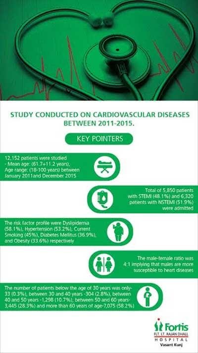 No special tendency for Heart Attacks and ACS in younger age groups: Fortis Study