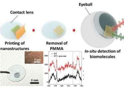 Glucose sensing contact lens invented