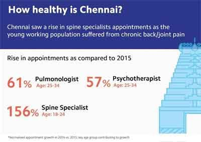 Chronic Non-communicable diseases on the rise in Urban India: Practo Appointment Report