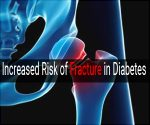 Diabetes increases risk of fractures in those who are frail, finds study