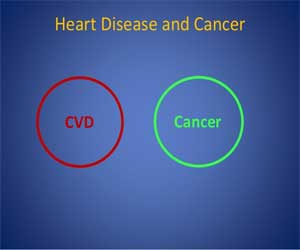 Lifestyle changes for Heart Diseases decrease death risk in cancer survivors also: AHA